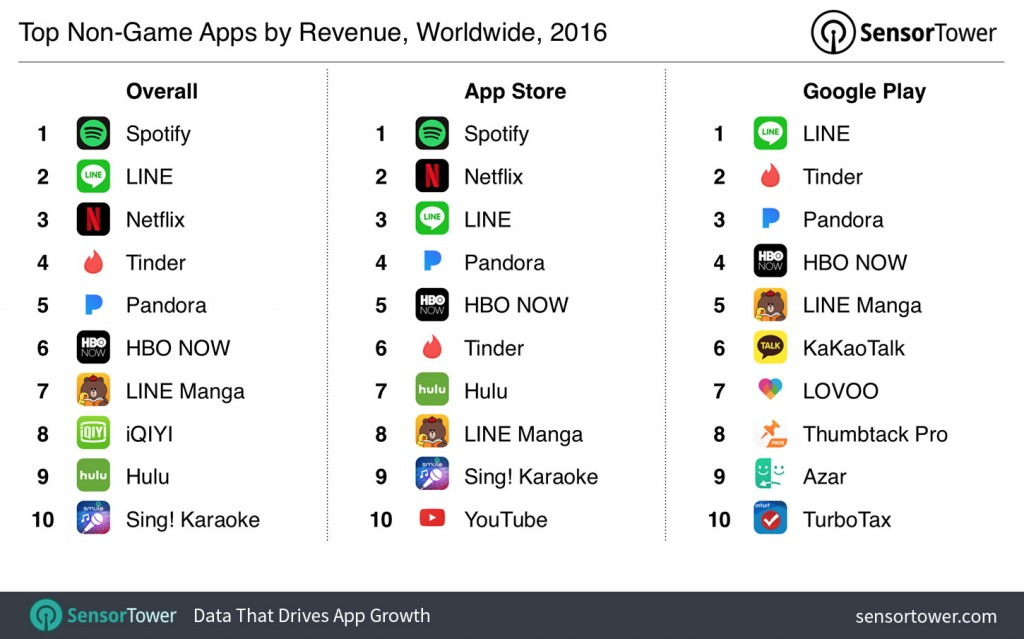 2016-top-apps-by-revenue
