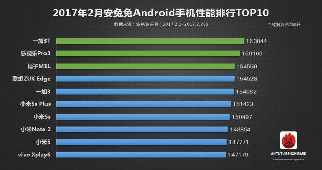 Топ-10 по платформе Android