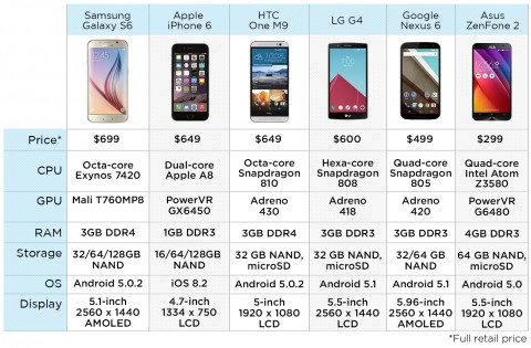 fastest-phones-stend