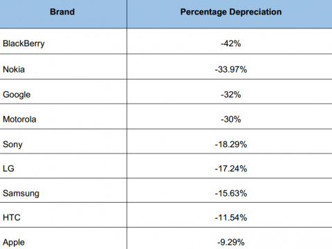 top-mobile-phone-brands-losing-trade-in-value